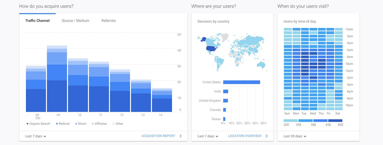 Google Analytics Reporting and Management Belfast